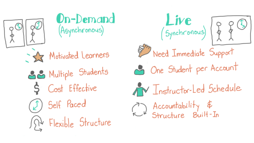 On-demand compared to live classes